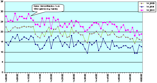 Figura 3.3– Datos procesados vía planilla de cálculo, obtenidos de medición durante ensayo pequeño aerogenerador en INTI-Neuquén (2013)