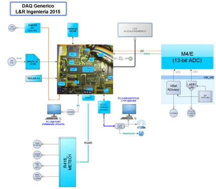 Figure 1.1 –Generic L&R Ingeniería data acquisition system